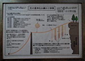 花の窟神社 お綱かけ神事の説明板