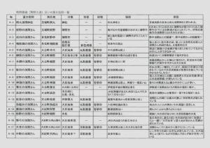熊野古道沿いの富士信仰 展示資料一覧(江崎満)@志摩市歴史民俗資料館